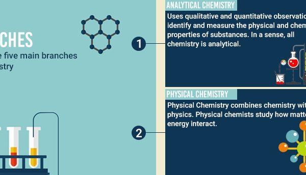 Chemestry